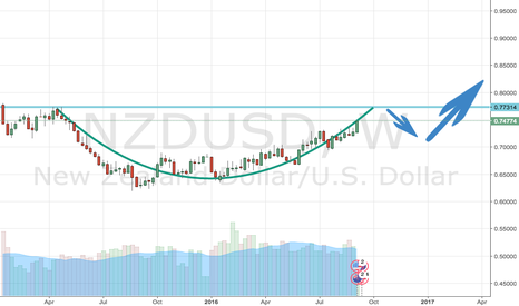 NZDUSD: Cup and handle forming perhaps?