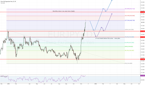 EURJPY: EURJPY Long on pull back...