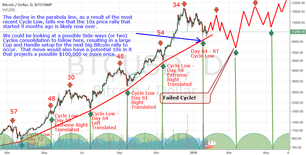 #Bitcoin Cycles - Consolidation needed - Short-lived Bear Market