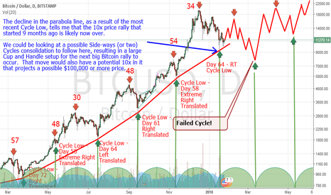 BTCUSD: #Bitcoin Cycles - Consolidation needed - Short-lived Bear Market