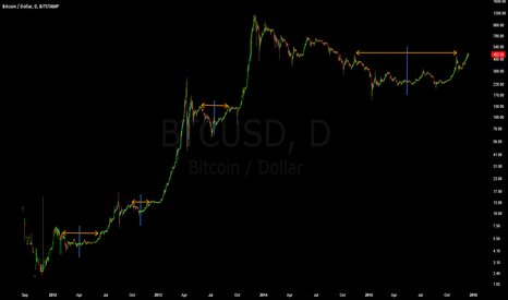 BTCUSD: Bitcoin Market Symmetry On Log Scale