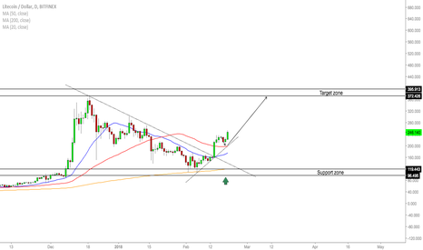 LTCUSD: LTC/USD - Continuation Buy Opportunity