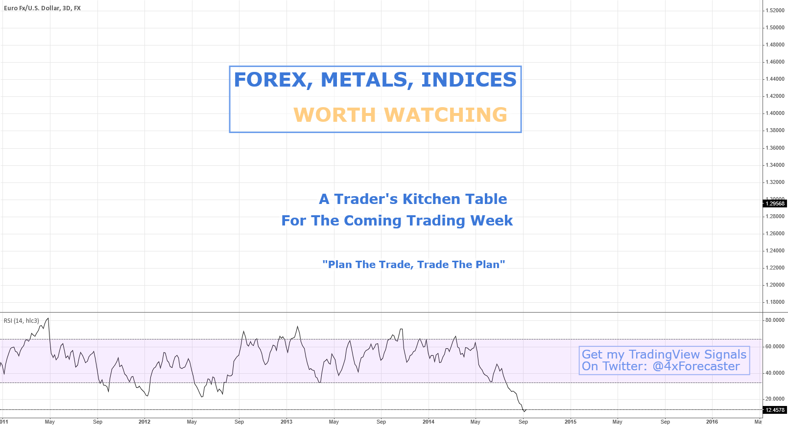 FOREX, METALS, INDICES - What's Worth Watching This Week?