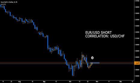 EURUSD: EUR/USD DAILY SHORT