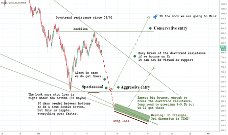 BTCUSD: Bitcoin. Opportunity of a lifetime. Too good to be true?