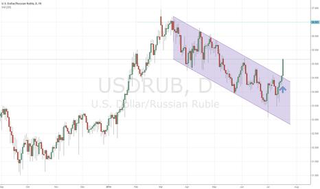 USDRUB: USDRUB breaks out of Bullish Continuation Flag