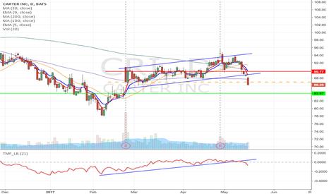 CRI: CRI - Upward channel breakdown short from $86.97 to $78.77