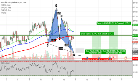 AUDCHF: AUDCHF - Potential Butterfly Pattern on H1 Chart