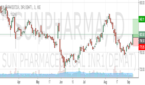 SUNPHARMA: Bullish On Sunpharma