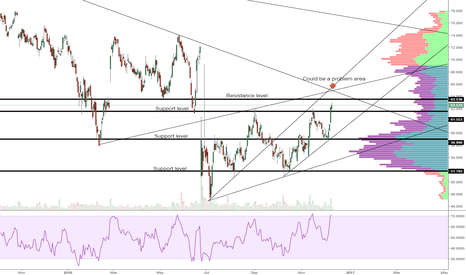LLOY: Lloyds reaching potential sticking point on the Daily Chart