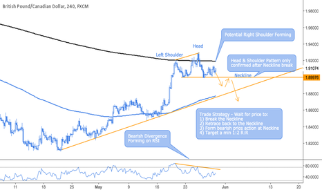 GBPCAD: GBPCAD Head & Shoulder Pattern Forming...