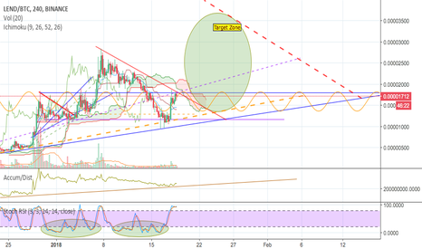 LENDBTC: $LEND EthLend approaching squeeze point, signals blaring