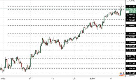 NZDUSD: NZD/USD: consolidação cerca de máximos locais