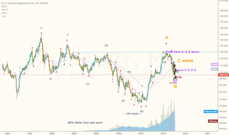 USDJPY: USD JPY from 1970 monthly view