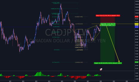 CADJPY: CADJPY - Waiting Game