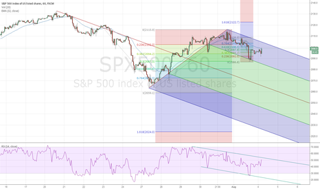 SPX500: Failure to hold 2087 opens door to 2024...  SPX