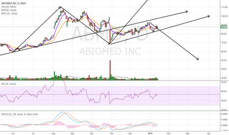 ABMD: Short Set Up