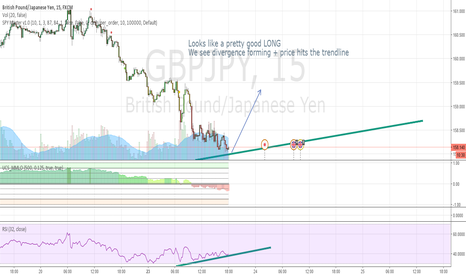 GBPJPY: Divergence on GBPJPY
