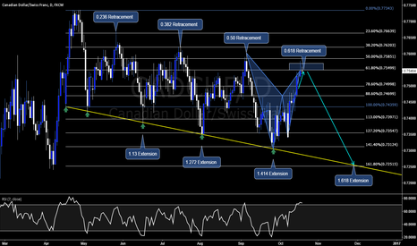 CADCHF: A nice Retracement and Extension reversal