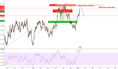 AUDUSD: Great Shorting Oppurtunity Aud/Usd