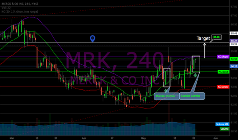 MRK: MRK 4HR Chart: Gap up set up huge News!