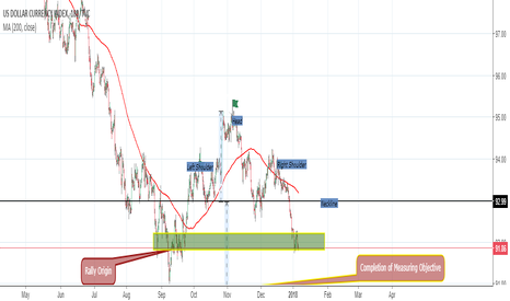 DXY: The technical damage in the dollar- patterns, reversals, signal