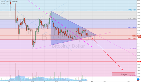 BTCUSD: Big drop coming!