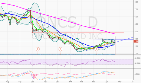 ONCS: $ONCS on watch
