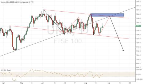 UKX: FTSE 100 STILL BEARISH?