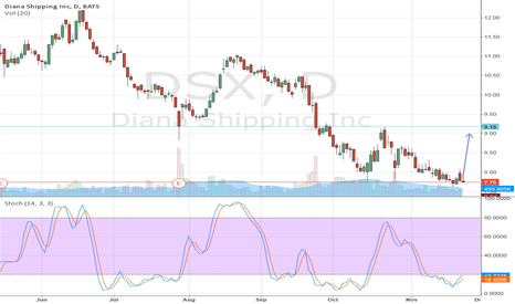 DSX: DSX: Downtrend vs. Stochastic