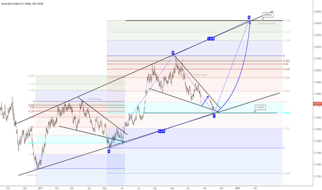 AUDUSD: AUDUSD outlook (swing trade)