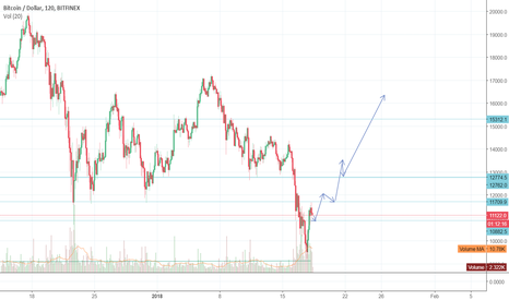 BTCUSD: That's how it would be 15K