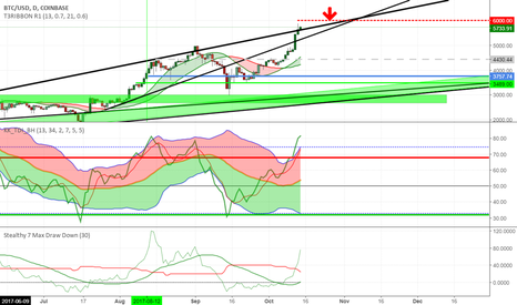BTCUSD: BTCUSD to retrace after such an extreme move