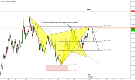 EURUSD: Advanced Cypher Pattern, Swing Trade SHORT