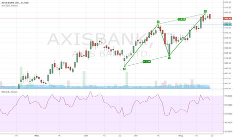 AXISBANK: Sell Axis Bank