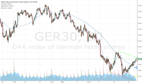 GER30: possible pattern  support resis