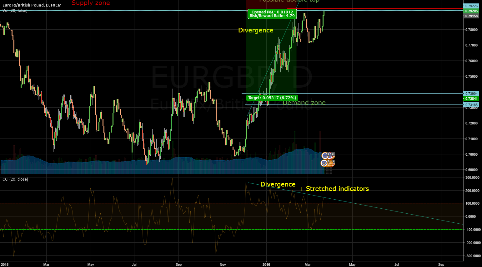 EURGBP Short opportunity @400 pip move