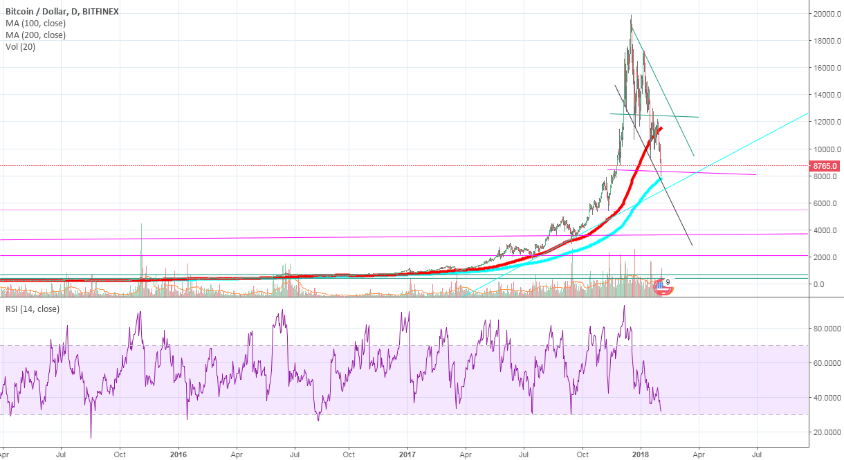 Last CHANCE to SELL before BIG DROP 5000-7000$BTC