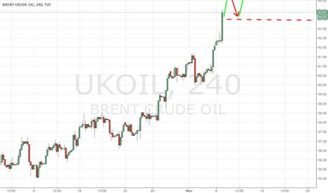 UKOIL: An U-turn in market sentiments
