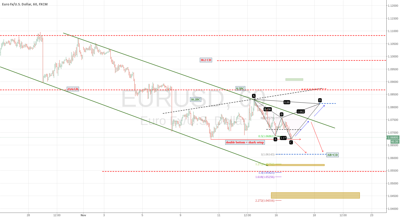 EURUSD : UPDATE