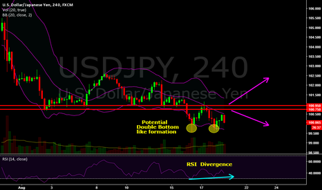 USDJPY: USD/JPY - A Line in the Sand or two in this Case ;)