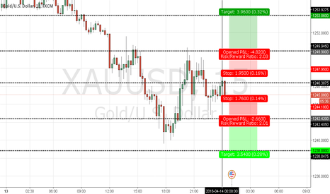 XAUUSD: CATCH POTENTIAL MOVES {SCALP GOLD}