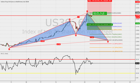 US30: US30 60m : Potential Cypher in the make