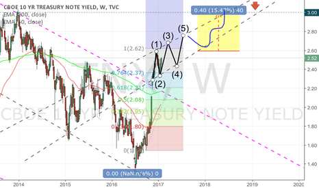 TNX: USA 10 Year Treasury Note Yield TNX