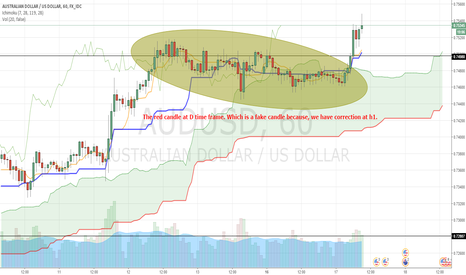 AUDUSD: My mistake