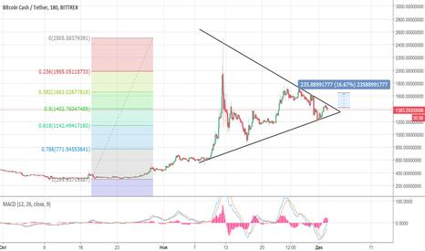 BCCUSDT: BCC/USD - 2000 уже совсем близко!