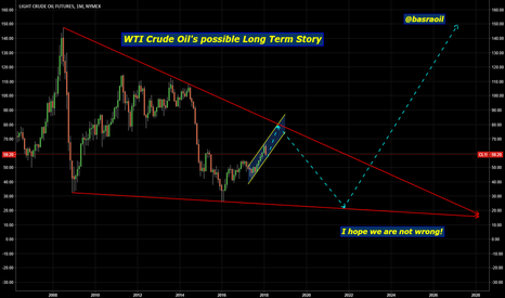 CL1!: WTI Crude OIL Montly Chart