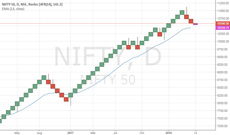 NIFTY: Nifty Resistance 10710
