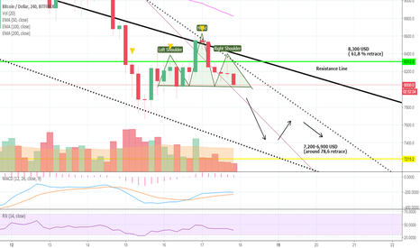 BTCUSD: Bears About to Drag Bulls Down in the Mud: Next Stop: 7,200 USD