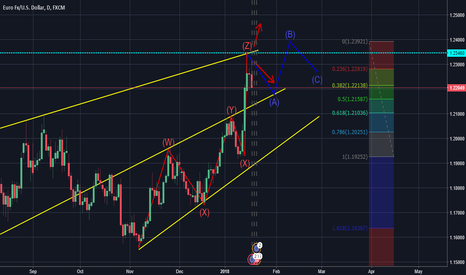 EURUSD: EURUSD ANALYSIS LATEST